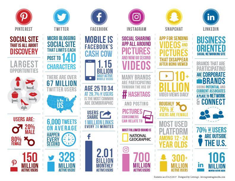 Conseils en or pour réussir sa communication sur les réseaux sociaux