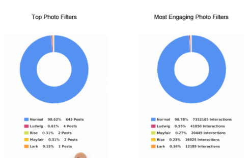 outils analytics sur Instagram