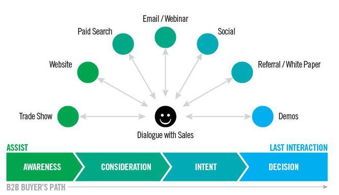 astuces pour optimiser vos campagnes publicitaires